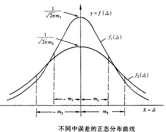 水利工程测量误差及数据处理知识ppt丨48页