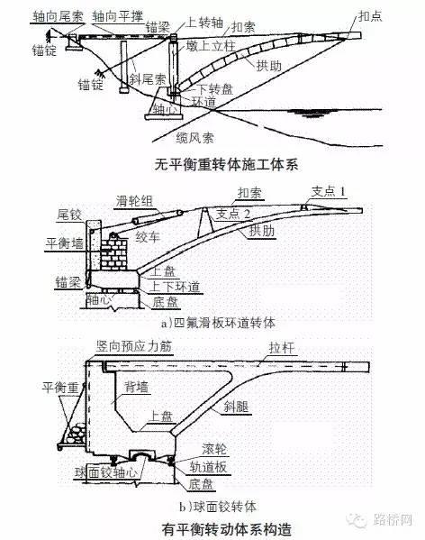 桥梁转体施工资料合集_7