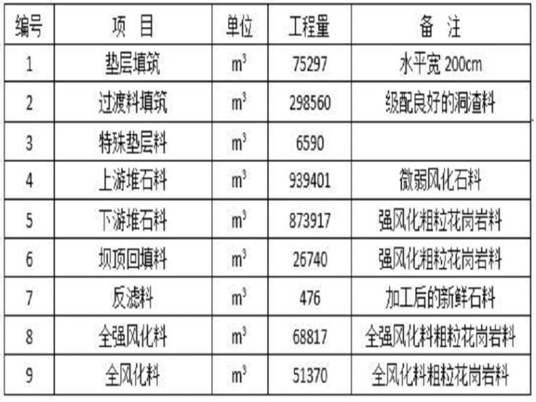 下水库大坝填筑施工方案(38页,清楚明了)