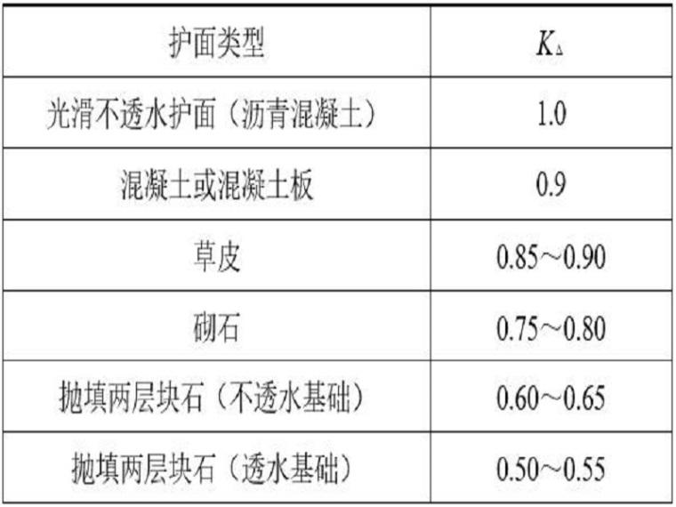 碾压土石坝施工方案(45页,清楚明了)