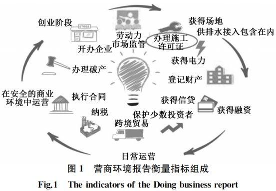 世行《营商环境报告》重要指标解读_1