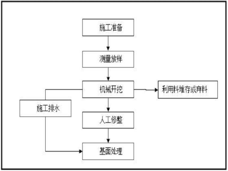 面板堆石坝施工方案(52页,清楚明了)