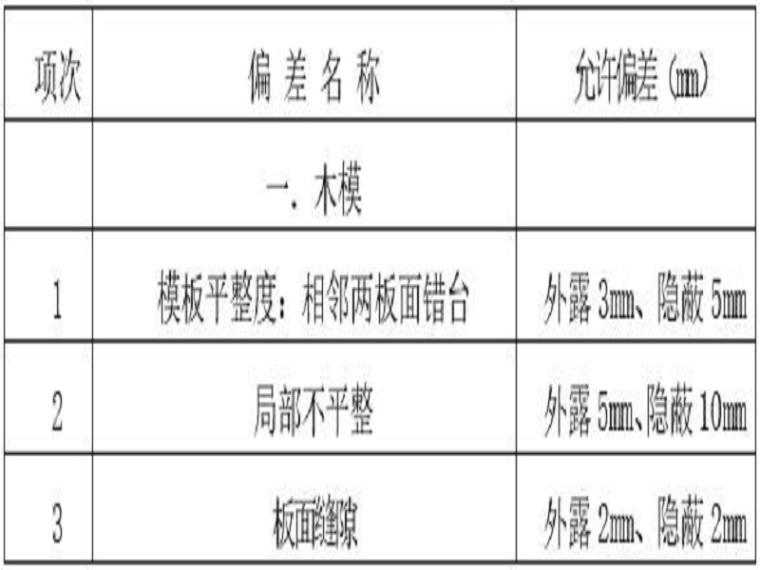 堤防工程施工管理工作报告(清楚明了)