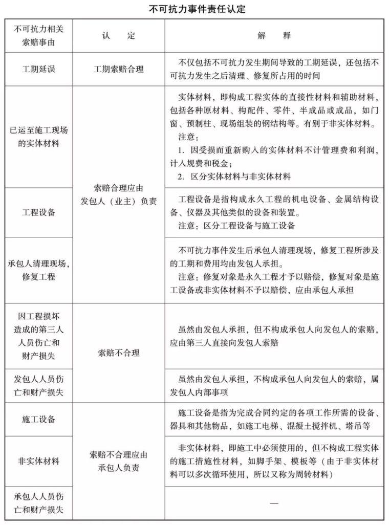 [干貨]工程合同管理索賠合理性認定知識點_2