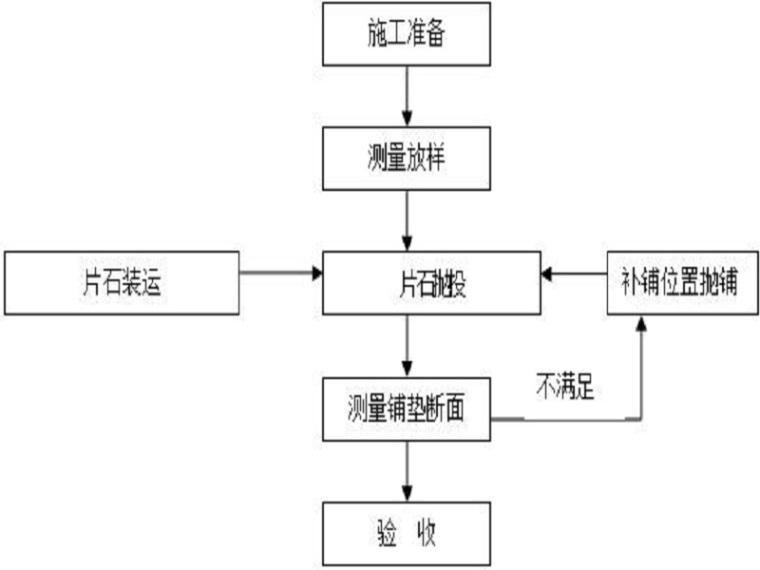 河道堤防工程施工组织设计(清楚明了)