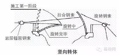 桥梁转体施工资料合集_3