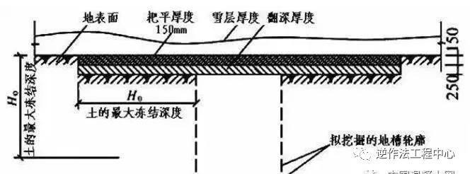 详细~混凝土冬季施工技术要点,文末资料下载