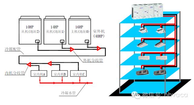 多联机安装工程各阶段质量问题及施工做法