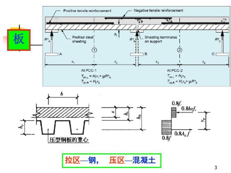 压型钢板混凝土组合楼板汇总