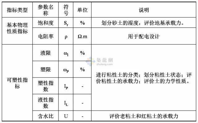 工程勘察中常用岩土工程参数选用表清晰版_2