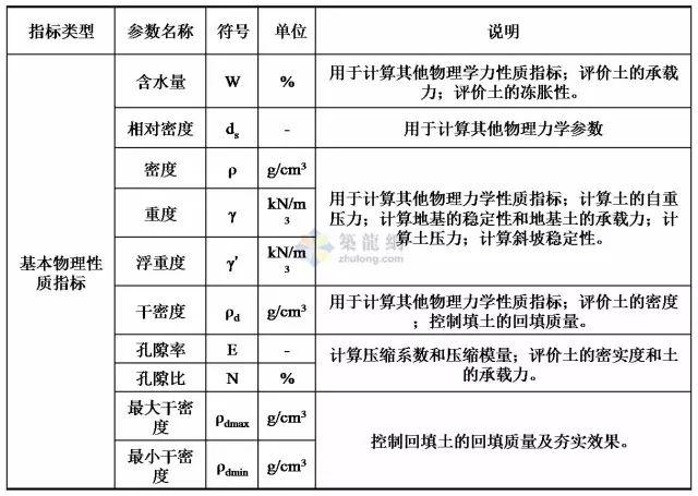 工程勘察中常用岩土工程参数选用表清晰版_1