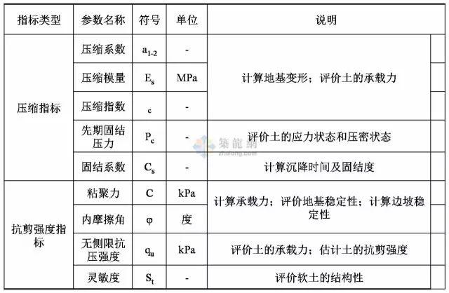 工程勘察中常用岩土工程参数选用表清晰版_4