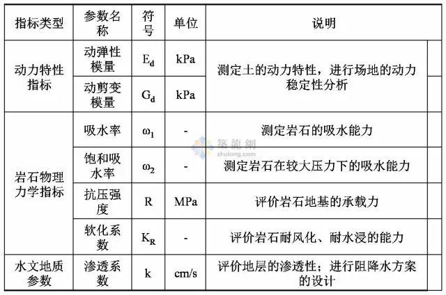 工程勘察中常用岩土工程参数选用表清晰版_5