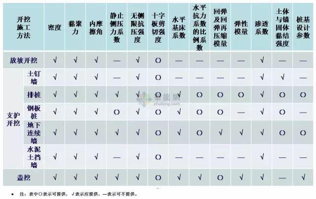 工程勘察中常用岩土工程参数选用表清晰版_10