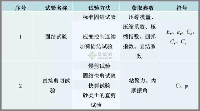 工程勘察中常用岩土工程参数选用表清晰版_14