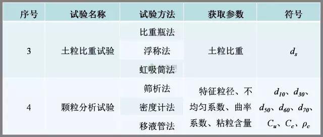 工程勘察中常用岩土工程参数选用表清晰版_12