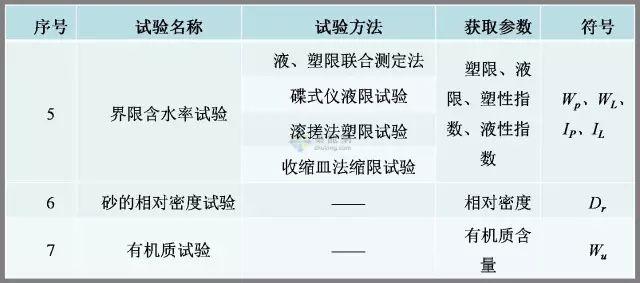 工程勘察中常用岩土工程参数选用表清晰版_13