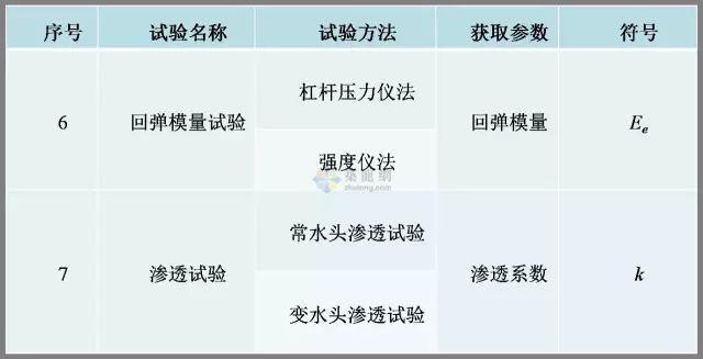 工程勘察中常用岩土工程参数选用表清晰版_16