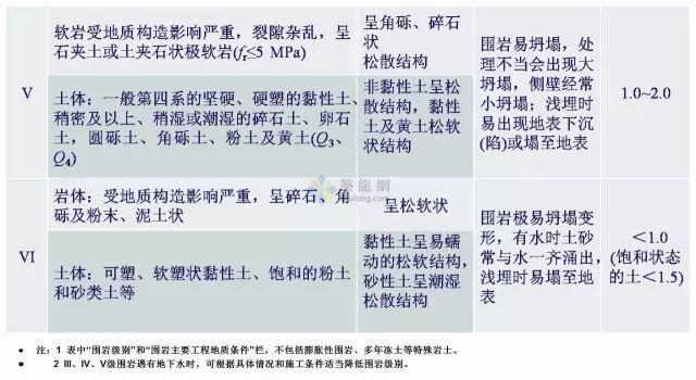 工程勘察中常用岩土工程参数选用表清晰版_22