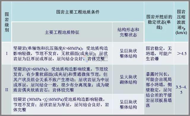 工程勘察中常用岩土工程参数选用表清晰版_20