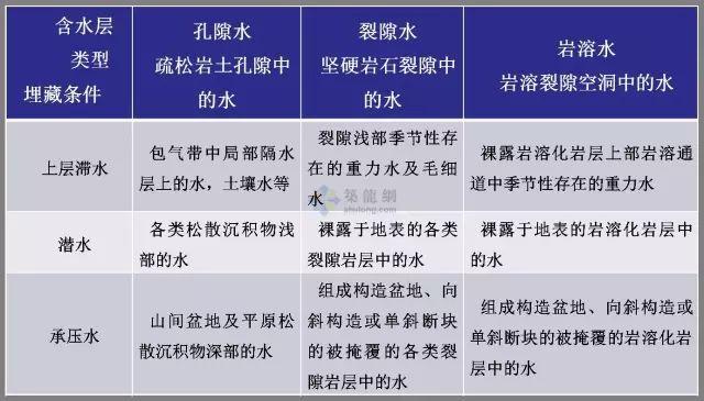 工程勘察中常用岩土工程参数选用表清晰版_23