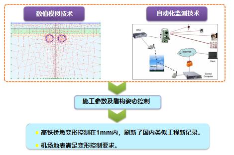 创中国土木工程詹天佑奖汇报PPT(2018年)