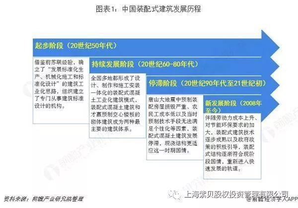 中国装配式建筑行业市场现状与发展前景