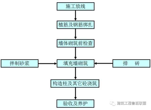 二次结构砌体工程的施工做法及实例分析_21