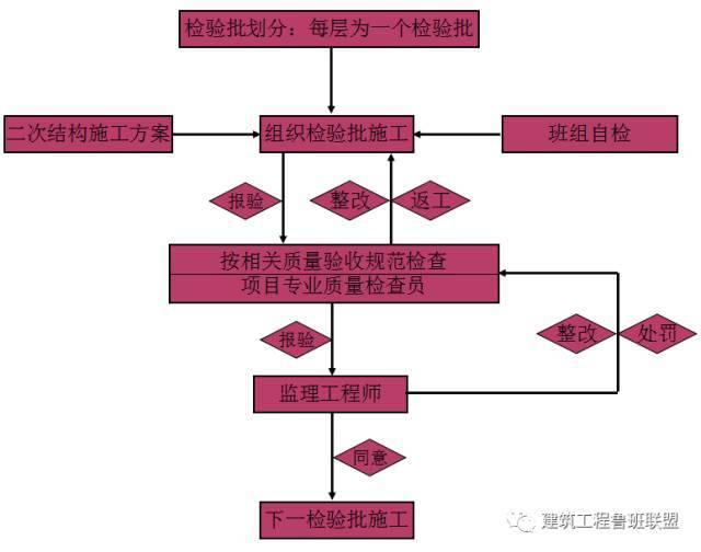 二次结构砌体工程的施工做法及实例分析_11