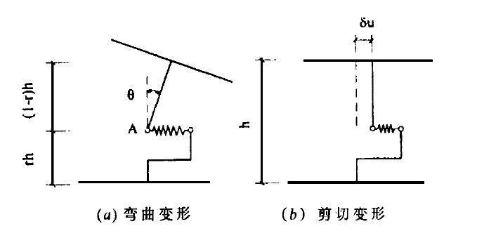 用一种墙体单元模型分析剪力墙结构