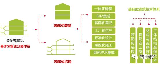 装配式建筑学习总结,附资料下载!