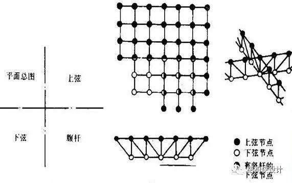 钢结构双向桁架的电算模拟_2