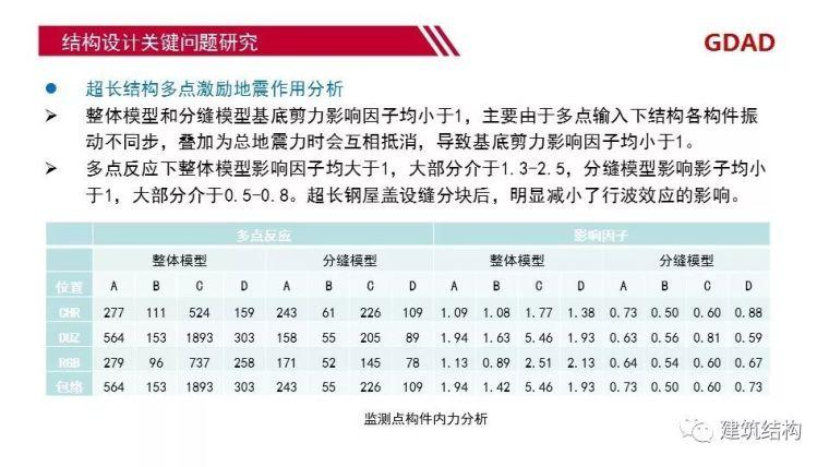 深圳机场卫星厅结构优化设计_24