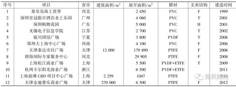 中国膜结构的发展历史您知道多少?_7