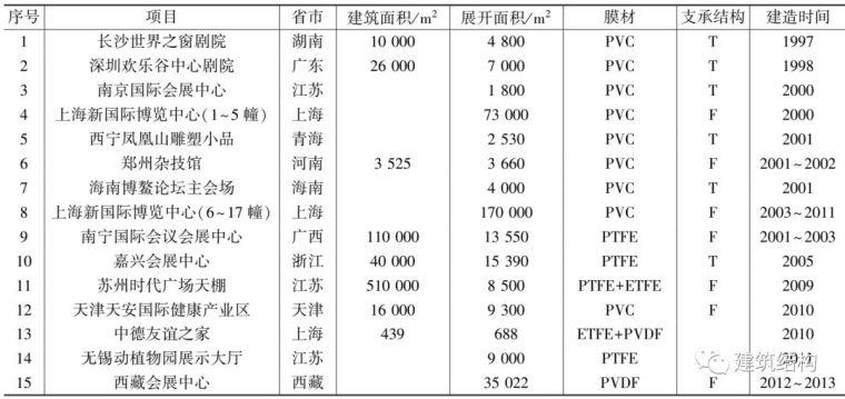 中国膜结构的发展历史您知道多少?_9