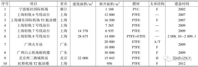 中国膜结构的发展历史您知道多少?_12