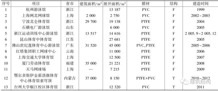 中国膜结构的发展历史您知道多少?_19