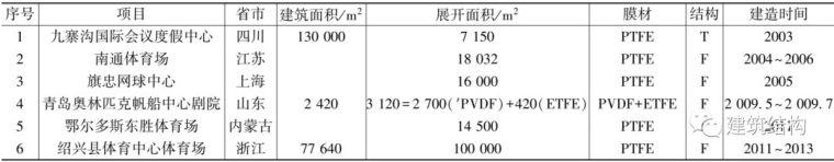 中国膜结构的发展历史您知道多少?_23