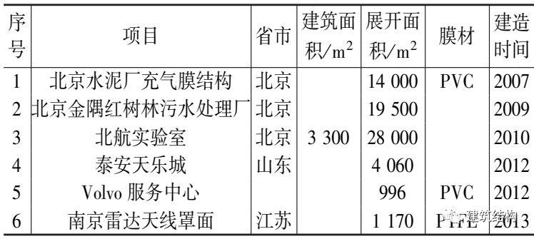 中国膜结构的发展历史您知道多少?_26