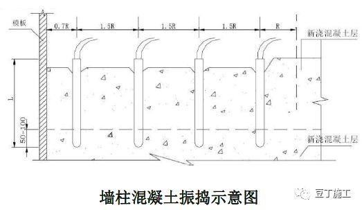 18个混凝土结构施工工艺及操作要点_36