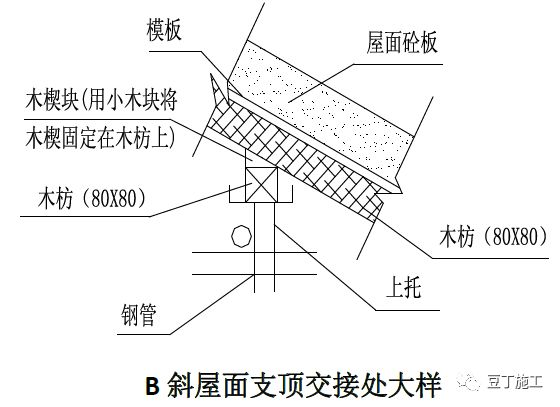 18个混凝土结构施工工艺及操作要点_29