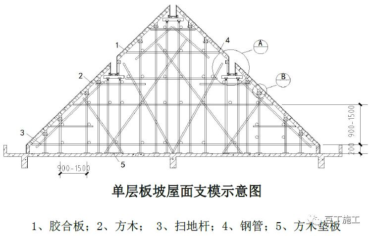 18个混凝土结构施工工艺及操作要点_27