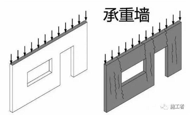 剪力墙、承重墙、挡土墙、填充的区别是什么