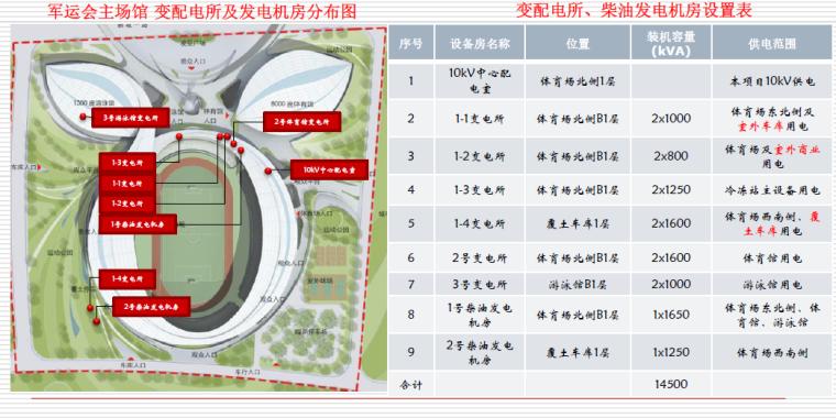 [专家讲义]体育场馆电气设计关键技术探讨-[知名院]体育场馆电气设计关键技术探讨-变配电所及机房布置