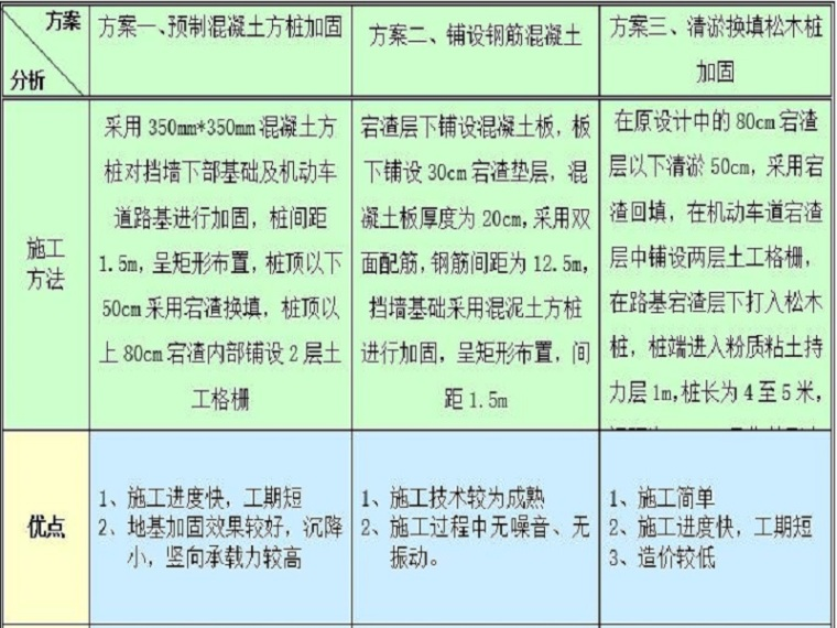 软土地基处理施工QC成果(Word,11页)