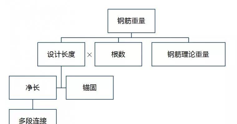 钢筋识图基础知识总结_3