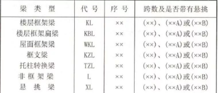 钢筋识图基础知识总结_5