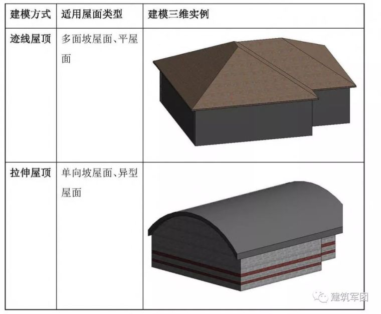 Revit软件图文教程之建筑屋顶