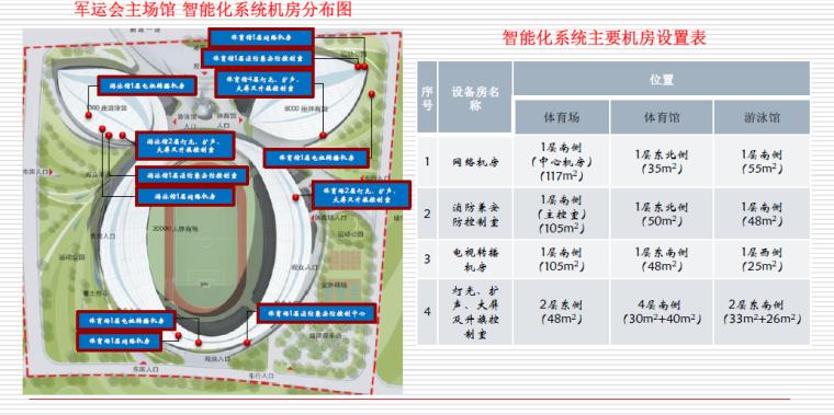 [专家讲义]体育场馆电气设计关键技术探讨-[知名院]体育场馆电气设计关键技术探讨-智能化机房分部