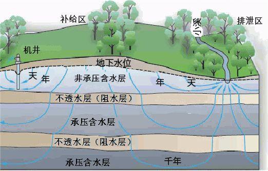 基坑降水基本知识